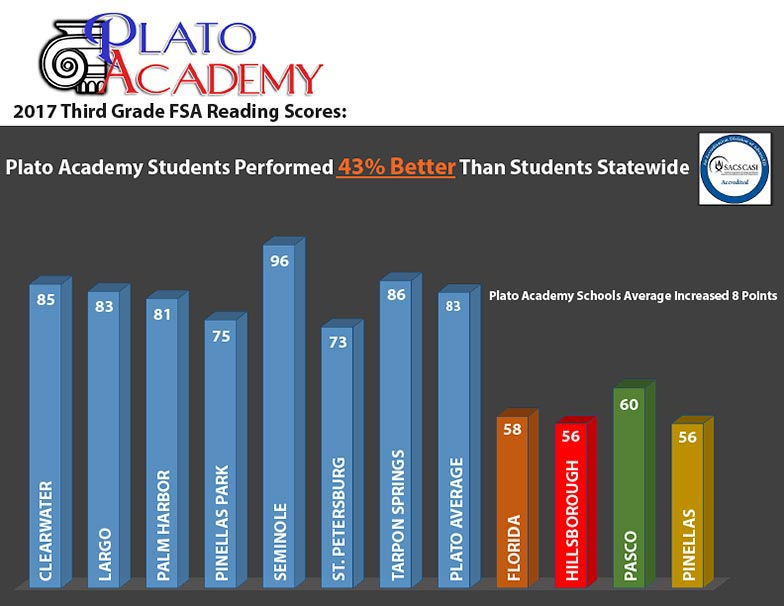 2017 Third Grade FSA Reading scores - 43% better than students statewide